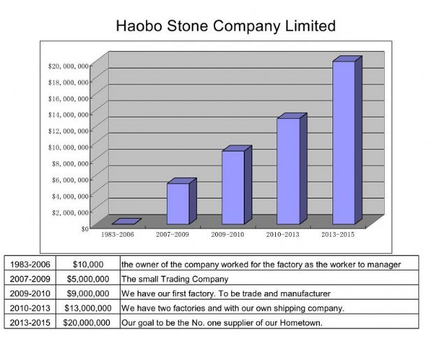 Haobo Company Growing History